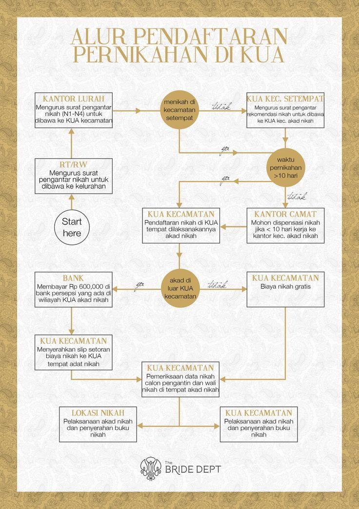 Alur Pendaftaran Pernikahan di KUA - alur pendaftaran pernikahan kua
