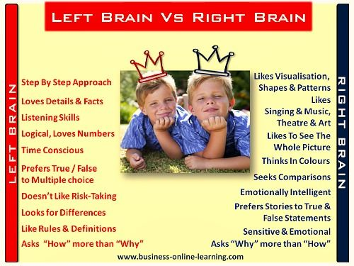 This Inforgraphic on the left brain and the right brain characteristics is part of our FREE ONLINE BUSINESS TRAINING on Creativity and Creative Techniques for Management! Do sign up, it's free and without any obligations.