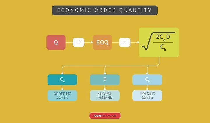 ACCA F2 students: Economic Order Quantity #acca #studyacca #accastudent #accaf2 http://ift.tt/2v1IQHC