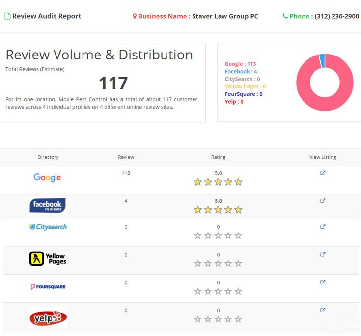 Best 25+ Online reviews ideas on Pinterest Restaurant marketing - external audit report