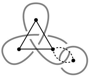 The signed planar graph associated with a knot diagram.