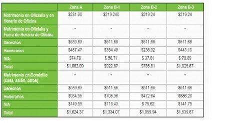 Costo del registro civil en el Estado de Mexico 1