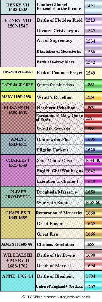The Tudor and Stuart Monarchs and some of the main events of thier reign