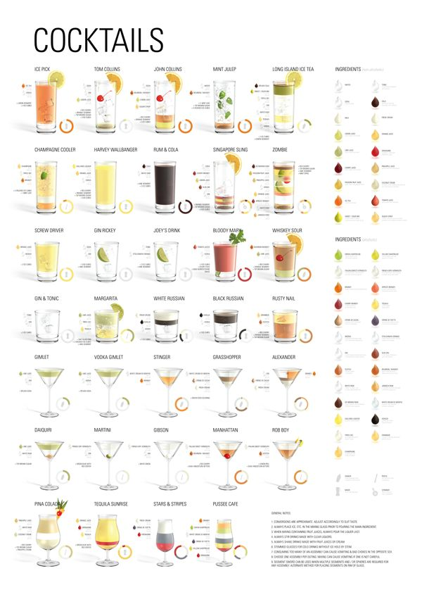 Amazing print by Konstantin Datz.  Beautifully illustrated collection of the 35 most common cocktails.
