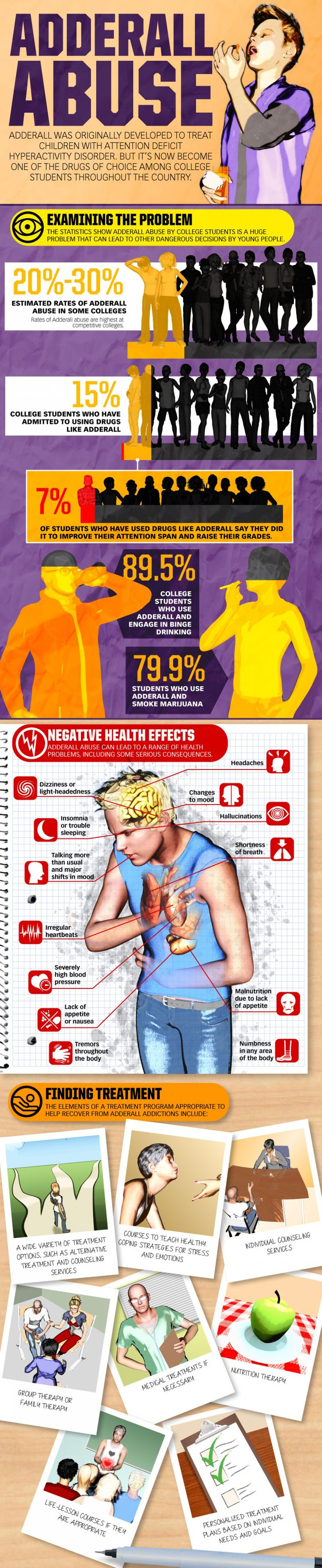 Adderall Abuse (Infograph)
