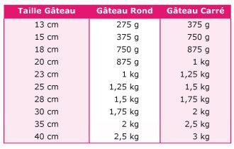 Combien de pâte à sucre pour couvrir un gâteau ? | cerfdellier le blog