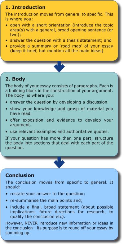 parts of process essay
