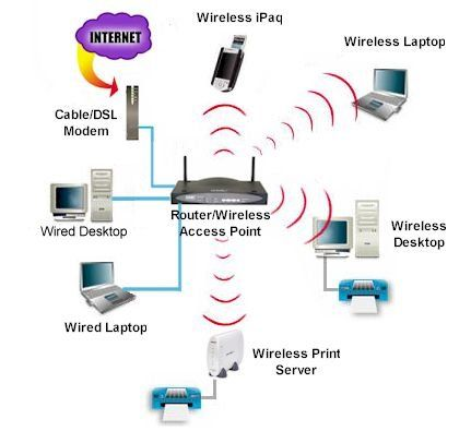 HOME NETWORKING DESIGN