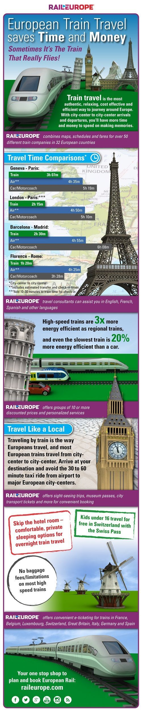 Why is train travel the best way to get around Europe? Rail Europe's infographic breaks it down. Read more: www.raileurope.co...