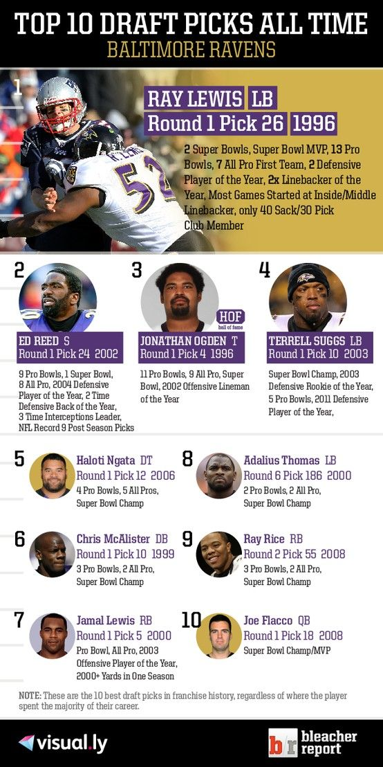 Top 10 Draft Picks of All Time: Baltimore Ravens No disagreement about the 10 just maybe the order but that's a small thing OGDEN should be #1 because he was the first and BTW after his name HOF https://www.fanprint.com/licenses/baltimore-ravens?ref=5750