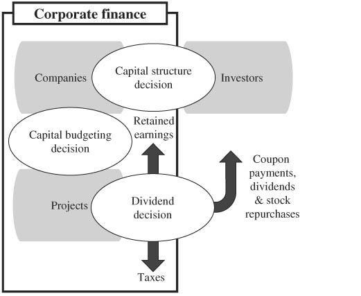 Amazon.com: Finance - Business & Money: Books: Corporate ...