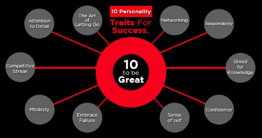 Sure everyone wants to be successful in whatever they do, but there are a few traits of successful people that helps them on their way up the glory. One has to cultivate them over a period of time. Here's a list of traits that you ought to put into practice right now! Read More #TheFlexiportBlog