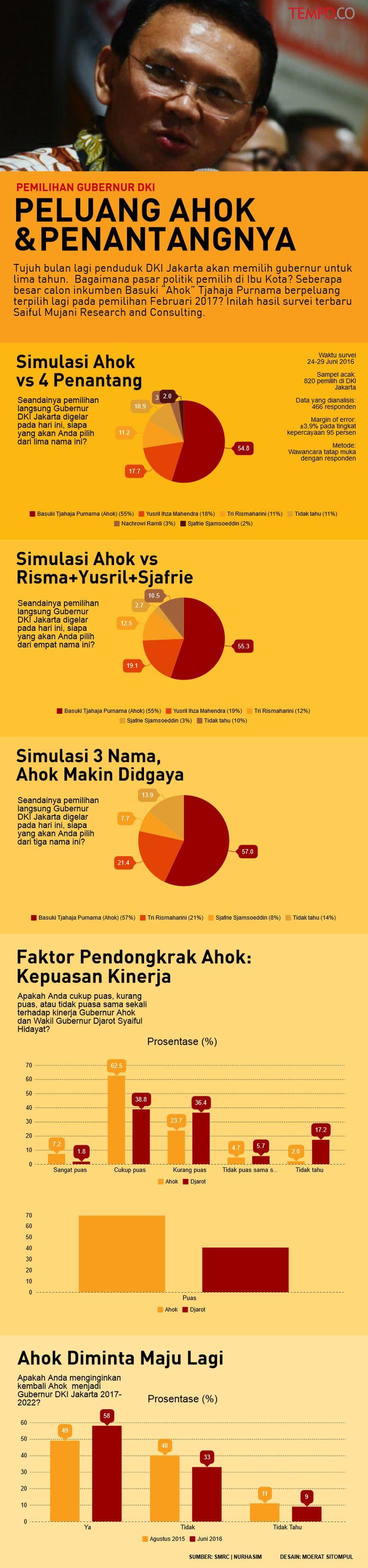 INFOGRAFIS: Peluang Ahok dan Penantangnya di Pilkada Jakarta | Nasional | Tempo Grafis