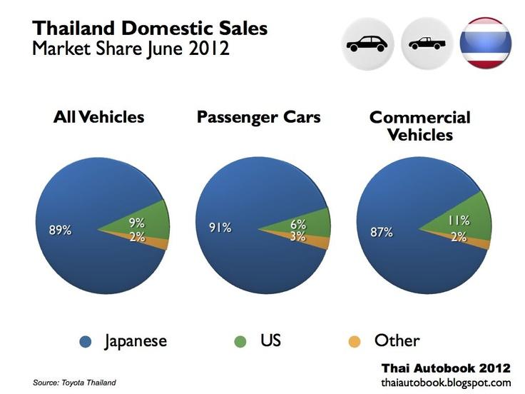 Suzuki Thailand increases sales forecast to 120,000 models Thai - sales forecast