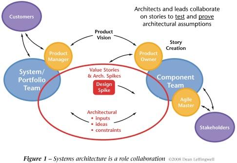 Principles of Agile Architecture