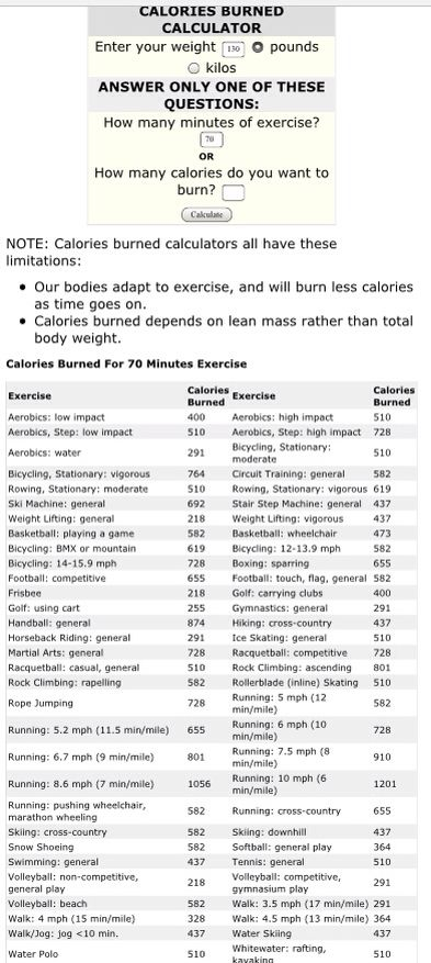 Based on 130 pound woman//caloric burn rates #myfitnesspal #130lbs #weightloss #Calories  http://www.shapefit.com/calories-burned-calculator.html