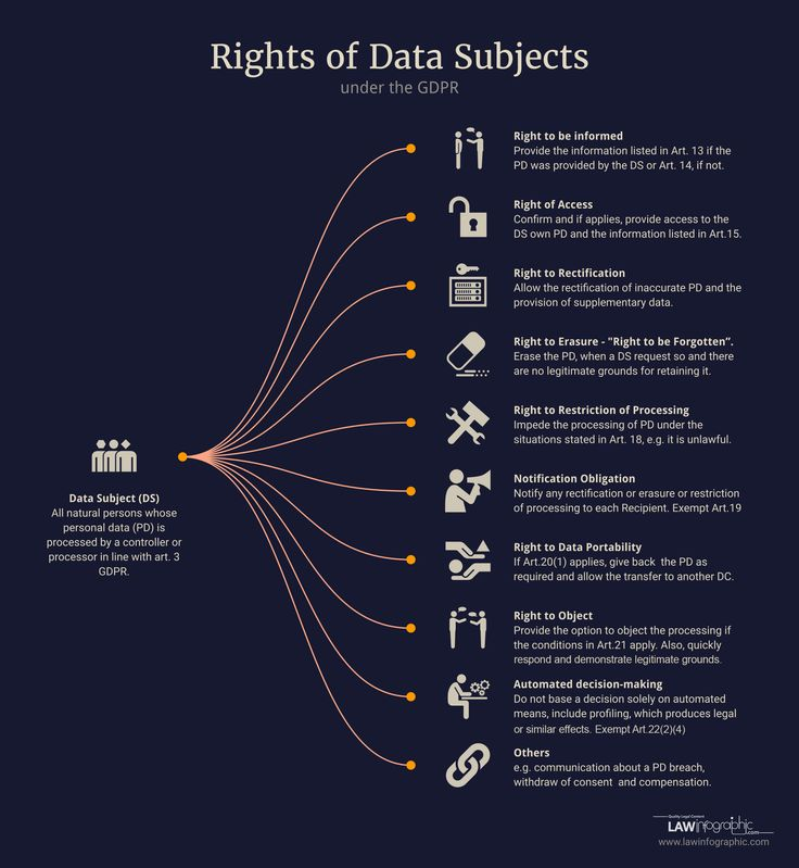 Rights of Data Subjects under the GDPR | Law Infographic