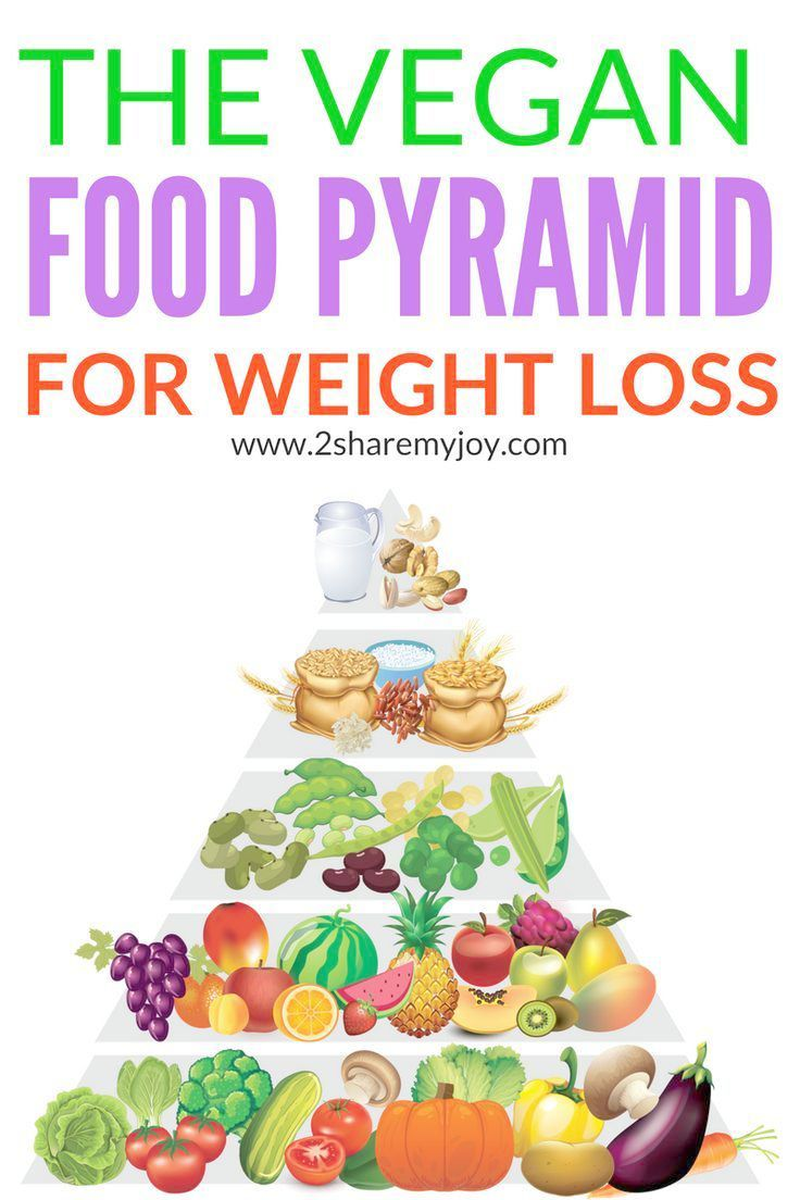 Pin On Nutritional Plan