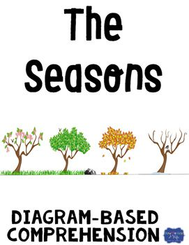 This resource includes a Seasons diagram and Comprehension Questions, 5 short…