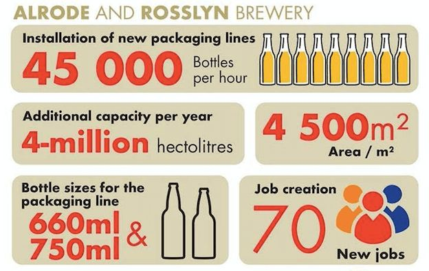 SAB invest R2,8-BILLION in brewery expansions, boosts job creation The country's largest brewer has today delivered a strong vote of confidence in South African brewing, announcing it is investing R2,8-billion in  expansions at two of its breweries, Alrode in the south of Johannesburg and Rosslyn, outside of Pretoria. https://www.thesouthafrican.com/sab-invest-r28-billion-in-brewery-expansions-boosts-job-creation/