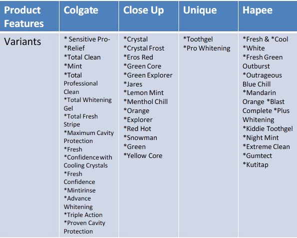 marketing plan of hapee toothpaste The oral care market can be segregated into toothpaste (60%), toothpowder (23%) and toothbrushes (17%) while 60% of toothpaste is sold on the family platform, around.