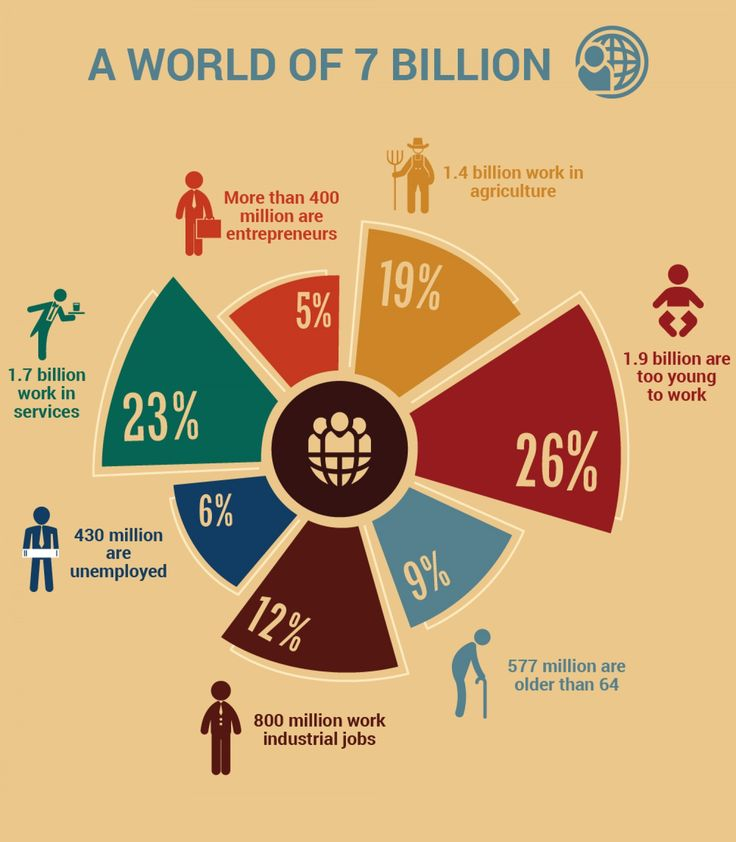 Ever wonder what everyone across the globe is doing with their day? check out this infographic and figure out what majority of 7 billion people are doing for work!     via