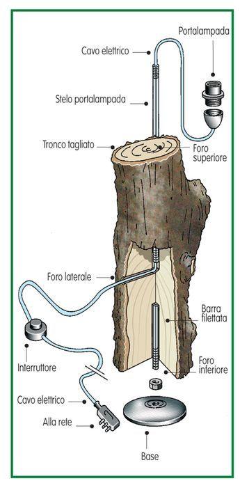 Oltre 25 fantastiche idee su lampade in legno su pinterest for Piantane da terra ikea
