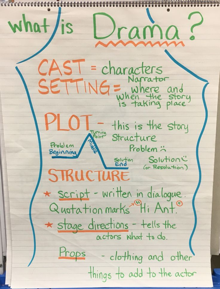 "What is Drama? Anchor Chart  Characters, setting, plot, script, props, and stage directions. We took the kids to see a play. We are having each 2nd grade class perform a short play. Hopefully they'll ""get"" readers theater."