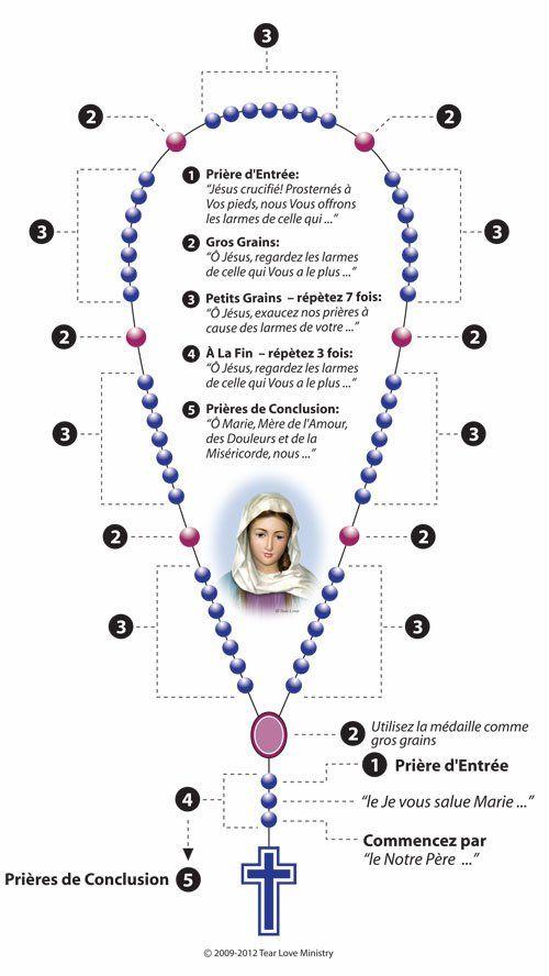 Prière du Chapelet des Larmes de Sang de Marie