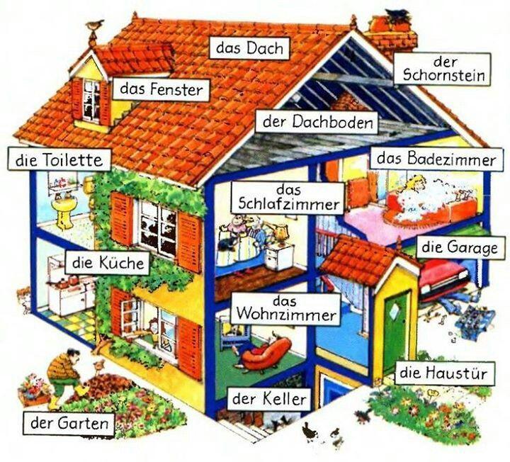 das Haus - a ház részei :: Német Online Nyelvtanulás