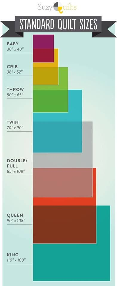 Шпаргалка. Американские размеры кроватей (важно, если вы шьете по иностранным МК).  Как рассчитать необходимое количество тканей для проекта? Читайте в нашей статье: http://www.ilovepatchwork.ru/#!-fat-quarter---/c1bpy