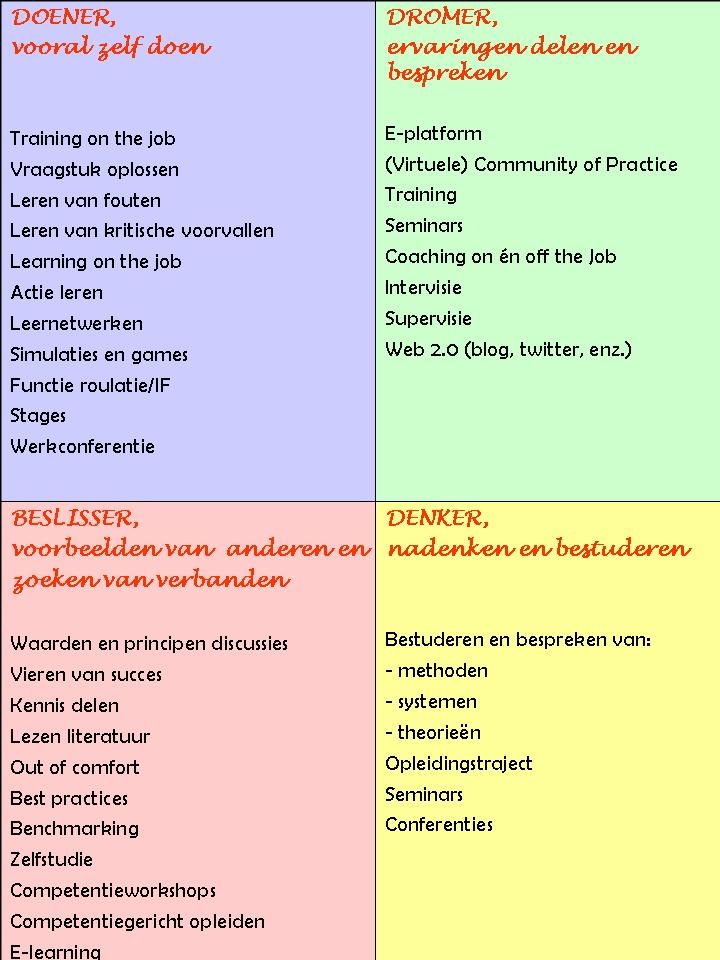 Leerstijl - leervorm. http://www.leren.nl/cursus/management/coaching/voorkeursstijlen.html