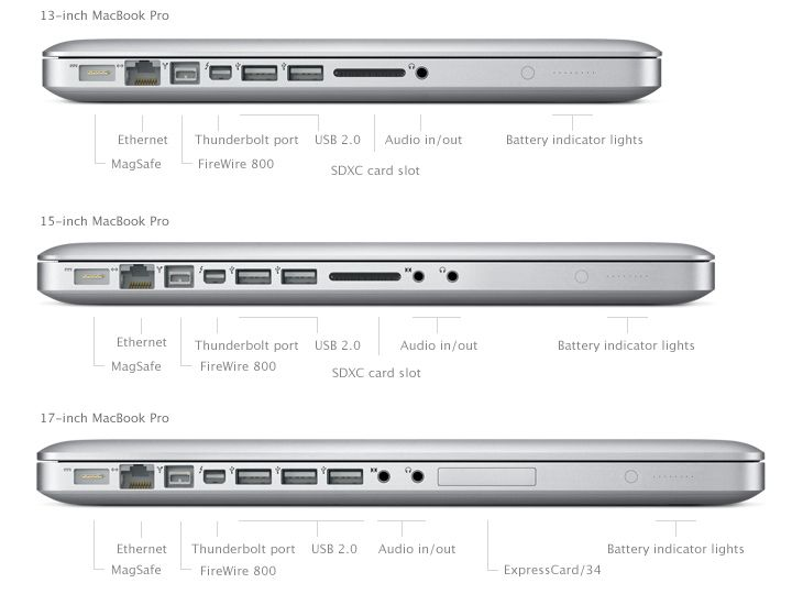 Macbook Ports