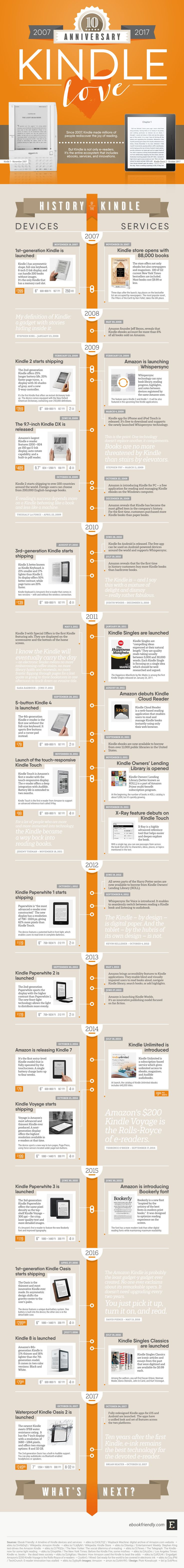 1269 best book infographics images on pinterest info graphics 10 exciting years of the kindle infographic fandeluxe Image collections