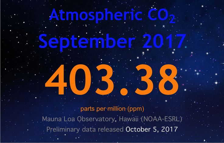 CO2 IS AT RECORD LEVELS