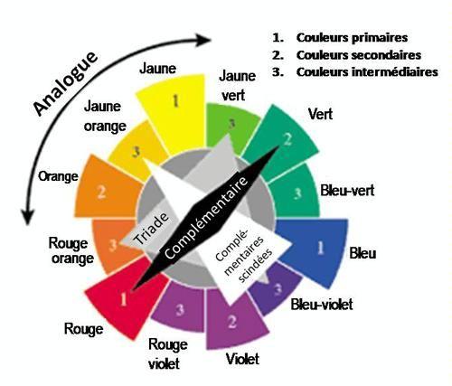 Couleur 4 cercle harmonies | Pearltrees