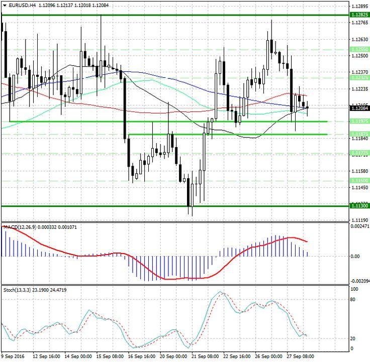 Прогноз по паре EUR/USD (евро/доллар) http://krok-forex.ru/news/?adv_id=10110 технический анализ: EUR/USD. Медведи ослабили хватку, для дальнейшего снижения им необходимо...  Начнем с того, что наш вчерашний форекс прогноз подтвердился - давление на евро (EUR) сохранилось и наша первая цель 1.11975 была достигнута в конце европейской сессии...  Обратив внимание на 4-х часовой график можно заметить, что снижение котировок замедлилось возле зеркального уровня 1.11975, после чего медведи…