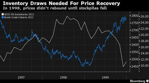 Graph. Crude Oil Inventory Draws Needed for Price Recovery