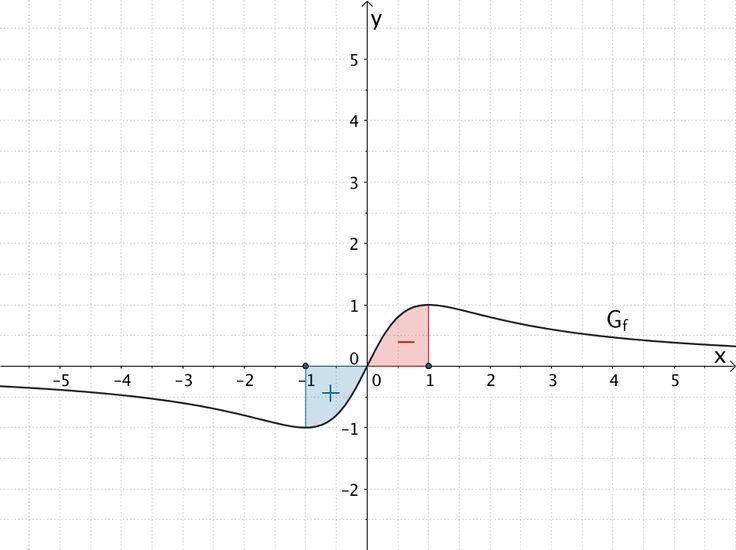 Nullstellen der Integralfunktion I₁(x)