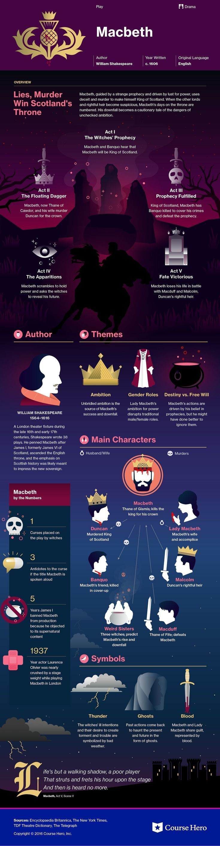 plot summary of macbeth Macbeth study guide contains a biography of william shakespeare, literature essays, a complete e-text, quiz questions, major themes, characters, and a full summary.
