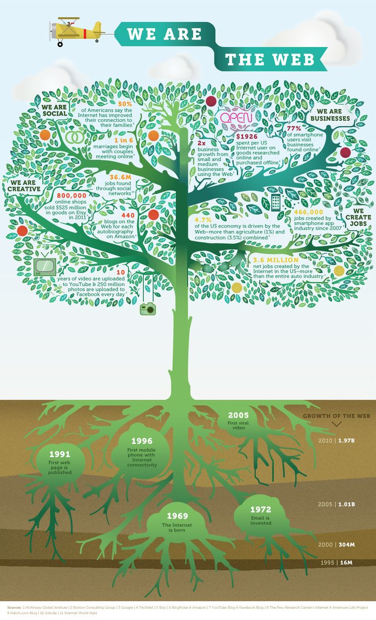 We are the web - great infographic about the importance of the web.La Web, Somo La, Infografia Infographic, Social Media, Education Technology, Facebook Blog, Take Action, Infographic Internet, Boston Consultant