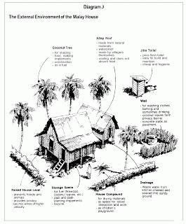 SEJARAH DAN TEORI SENIBINA 2: Malay Vernacular Architecture