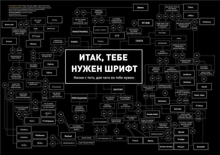 Инфографика о типографике
