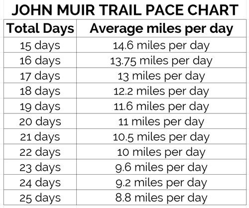 John Muir Trail mileage pace chart