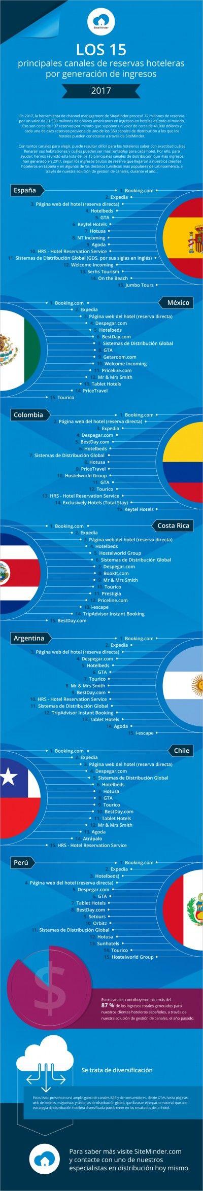 Booking, Expedia y venta directa, canales claves para los hoteles de Latinoamérica