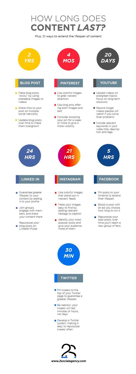 #Content #Time #Blog #Twitter #Facebook #Pinterest #YouTube #LinkedIn #Instagram #Facebook #Businesses #SocialMedia #Infographic #2Social #2SocialAgency