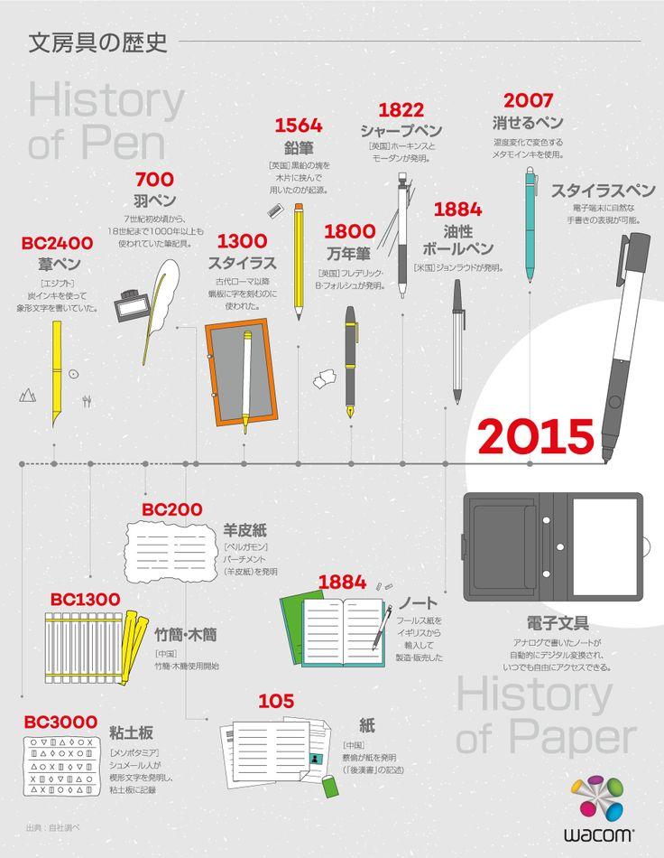 インフォグラフィック:紀元前生まれの「ペン」と「ノート」の歴史。ジャポニカ学習帳はいつ生まれ?