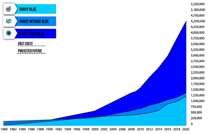 Blue Colored Diamond Investing--Record Prices. Starting at 1980 and predicted to 2020.