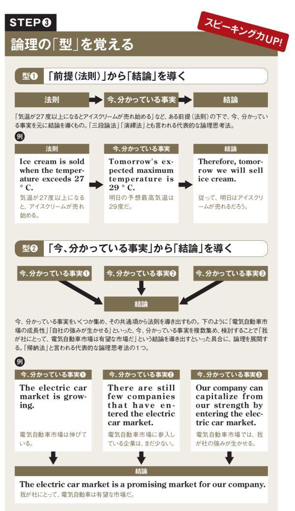 ビジネス英語の基礎を築いた教科書「音読500回」  :日本経済新聞
