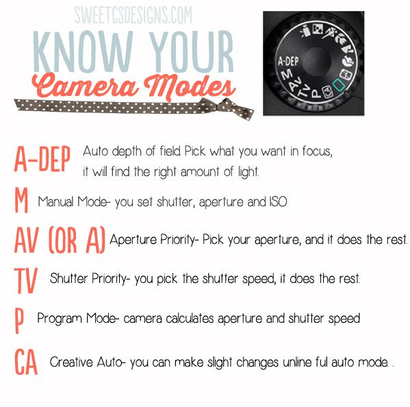 DSLR camera modes explained- learn all about the different modes and what they do.